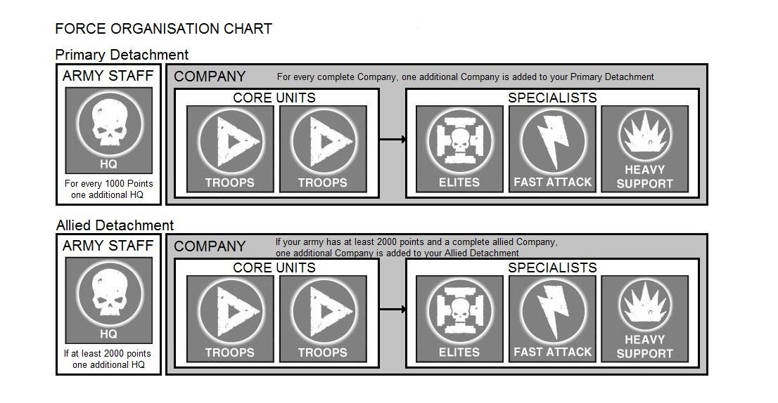 Alternative Force Organisation Chart for 40k